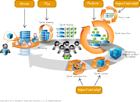 Scrum - Development Team Responsibilities
